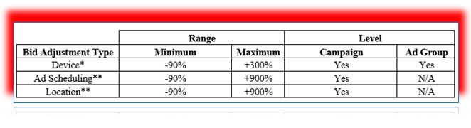 Bid Adjustment Range