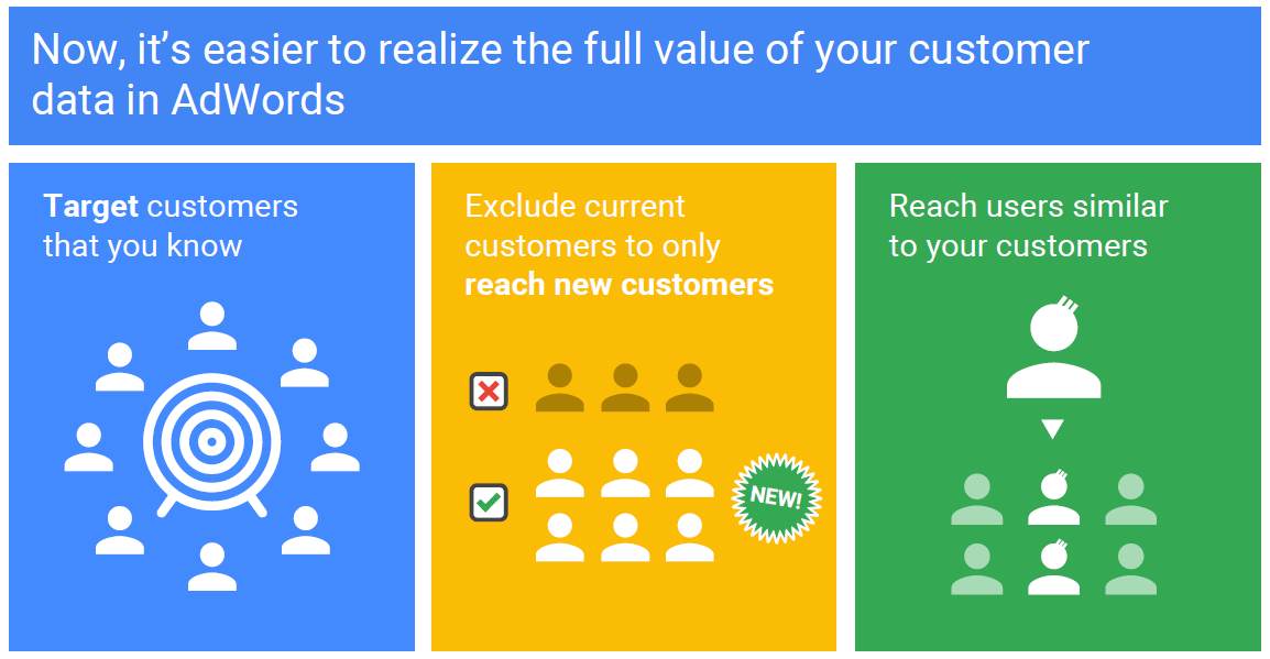 Got Email Database? Use Adwords Customer Match