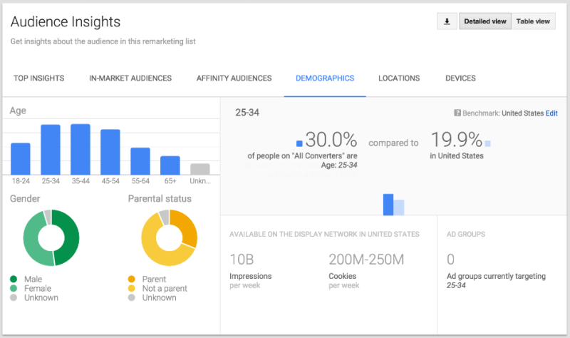 adwords insights audience