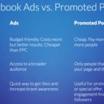Social Media Marketing with Facebook Advertising