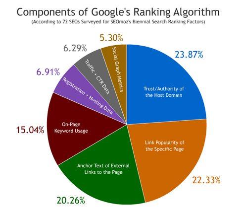 Top 9 Google's SEO Ranking Signals
