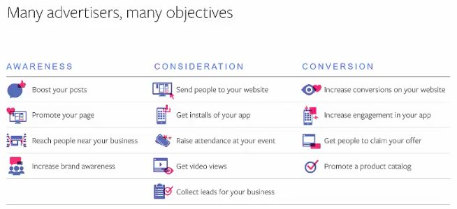 Facebook Advertising Strategy - objectives