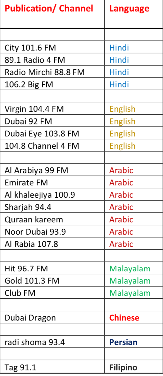 Radio Advertising Agency in Dubai - Over 15 Channels